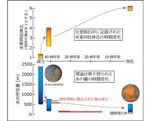 東工大,火星の水が失われた歴史の解明と共に,大量の氷が存在する可能性を示唆
