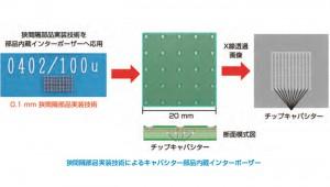 産総研,高密度部品内蔵インターポーザーを開発
