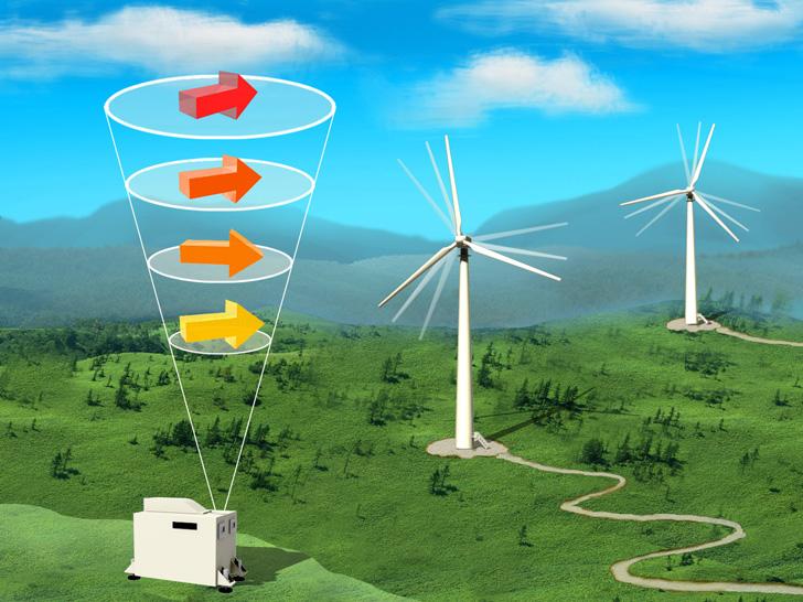 三菱電機,風力発電向けの風計測レーザライダを開発