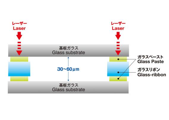 日本電気硝子,30㎛以上のギャップに対応した電⼦デバイス⽤レーザ封⽌材料を販売