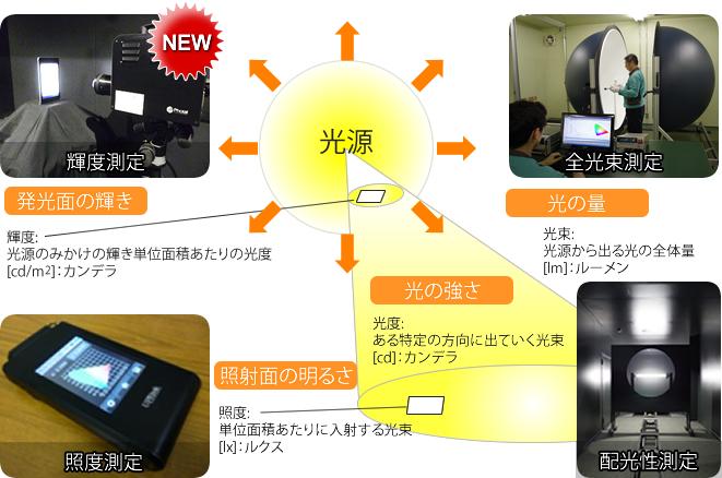 OKIエンジ,液晶ディスプレイなどLED製品向け「輝度測定サービス」を提供開始
