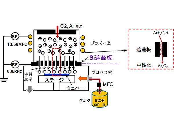 東北大ら,MRAM実現の道となる遷移金属や磁性体の化学反応エッチングに成功