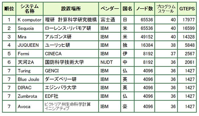 スーパーコンピュータ「京」がGraph500で世界第1位を獲得