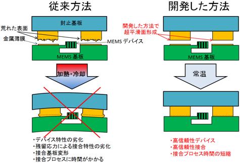 産総研,常温大気中で金属同士を接合する技術を開発