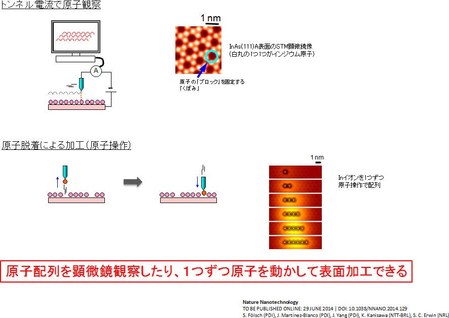 NTTら,原子1個の誤差も無い半導体量子ドットの作製に成功