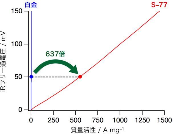 九大ら,燃料電池の白金電極を超える水素酵素電極の開発に成功
