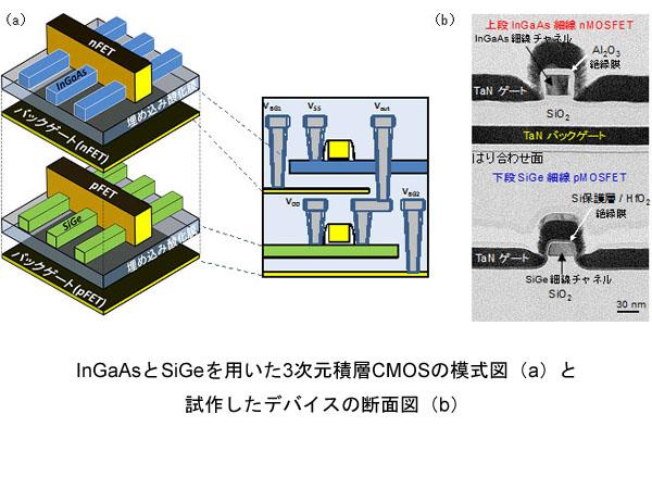 産総研,n型/p型MOSFETを3次元積層したCMOS回路の動作に成功