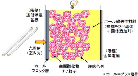 リコー,室内光に適した完全固体型色素増感太陽電池の開発に成功