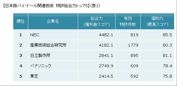 パテント・リザルト,日本版バイ・ドール関連特許の特許総合力ランキングを発表-注目度が高い光技術関連特許