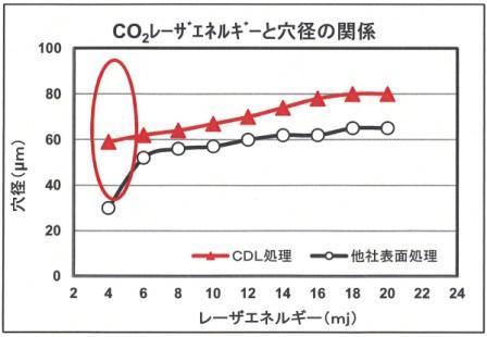 菱江化学と木田,低出力で高精度孔明を実現するカッパーダイレクトレーザビア加工用表面処理技術を開発
