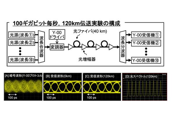 玉川大学,100Gb/s光通信回線の物理暗号化の実証実験に成功