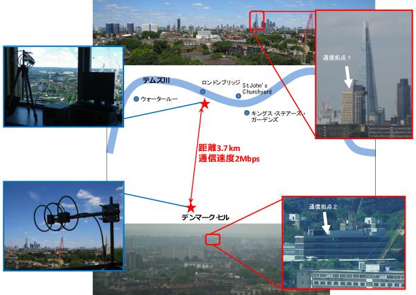NICT,ロンドン市街地でホワイトスペースを用いた40Mb/sブロードバンド通信に成功