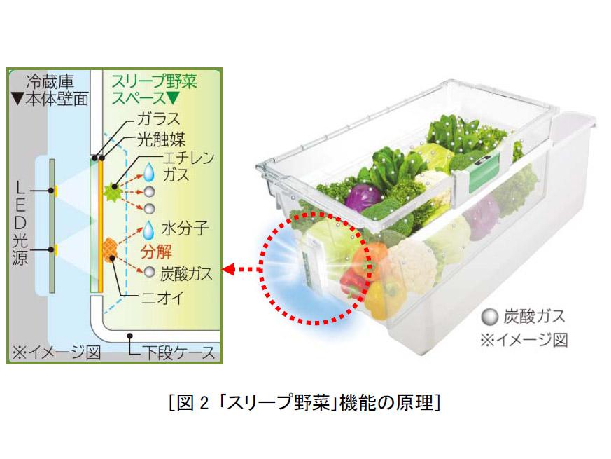 日立,光触媒で食材の鮮度を守る冷蔵庫を発売