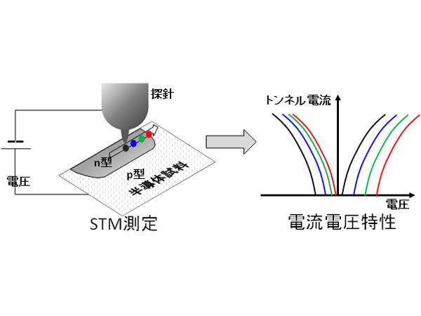 産総研,微細トランジスタの不純物濃度分布を高精度で測定するシミュレーション技術を開発