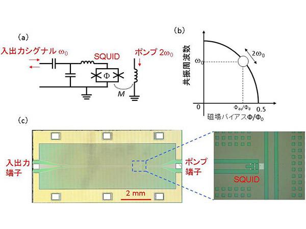 理研ら,超伝導回路を用いたパラメトロンによる量子ビット高精度読出しに成功