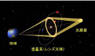 名大ら,3千光年離れた連星系中に地球に似た惑星を発見