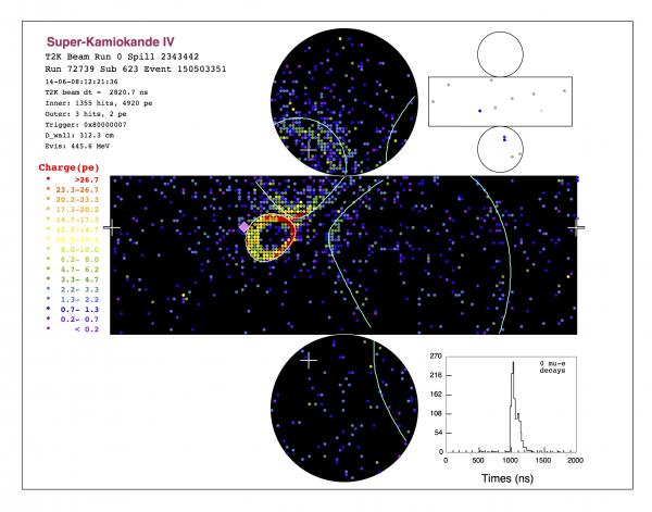 KEK,反ニュートリノビーム運転に同期した事象をスーパーカミオカンデにて観測