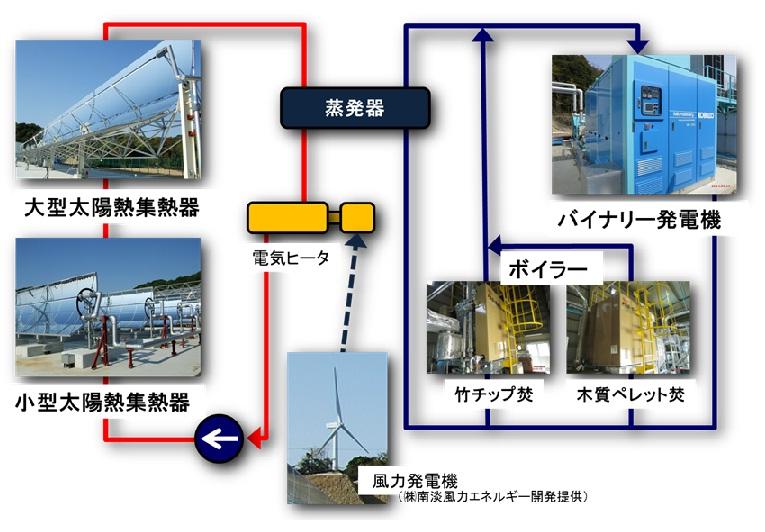 東芝ら,風力・太陽熱・バイオマスによるバイナリー発電設備の実証実験を開始
