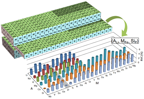 京大ら,従来品の約6倍以上の超長寿命2次電池を可能にする材料を開発