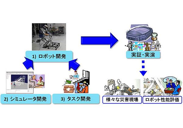 NEDO,米と災害対応ロボットシステムの研究開発・実証プロジェクトを開始