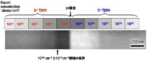 古河電工,電子線ホログラフィを用いた化合物半導体解析法を確立