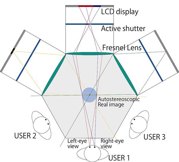 慶大,接触体験が可能な空中投影裸眼3Dディスプレイを開発