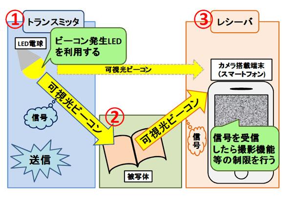 立命館大,可視光通信を用いたスマホ盗撮防止システムを開発