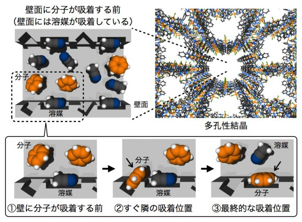 東大,分子吸着過程の連続スナップショット撮影に成功