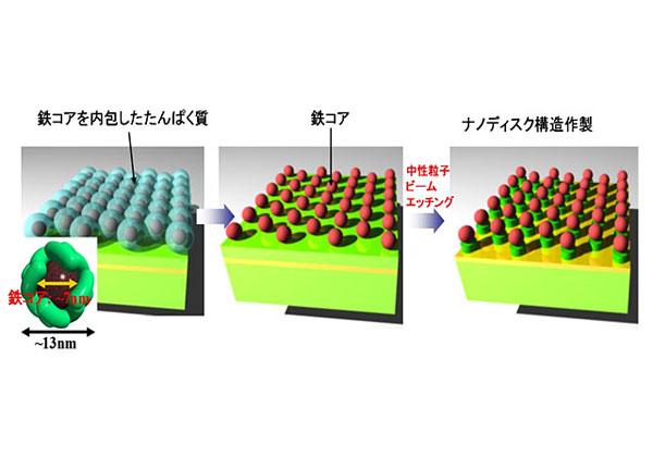 東北大ら,3次元量子ドットによるLEDの作製と発光に成功