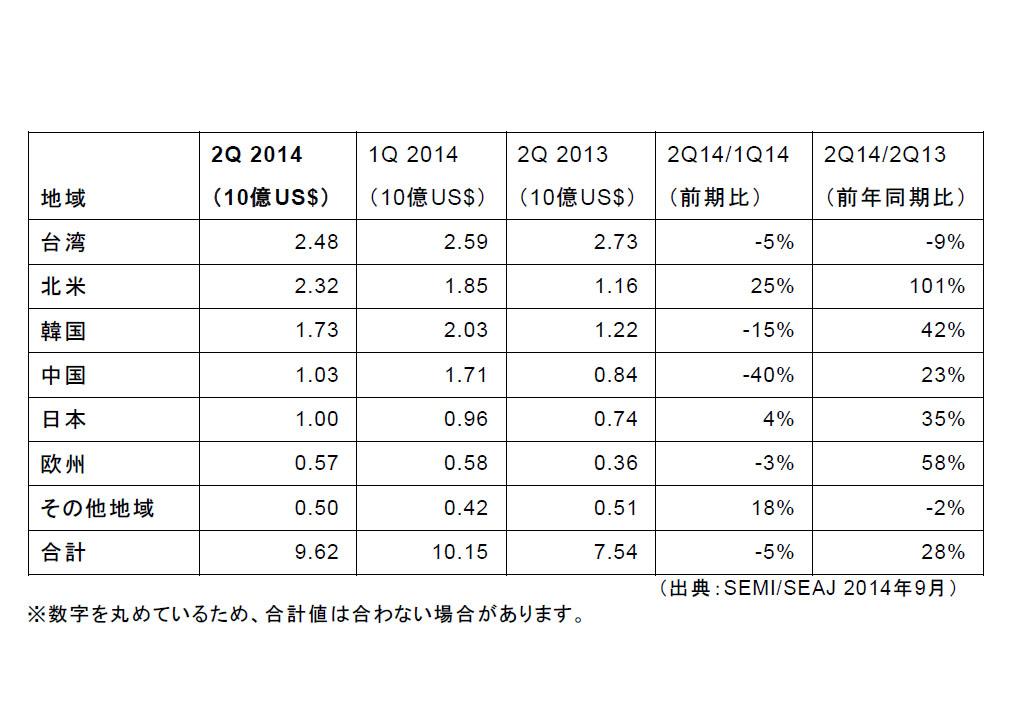 SEMI,2014年第2四半期の世界半導体製造装置出荷額を発表