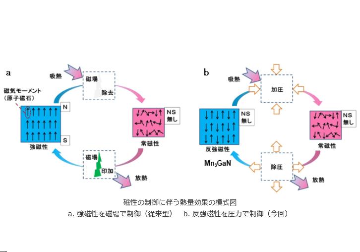 産総研,圧力により室温で磁性材料に熱変化を発生させる技術を開発