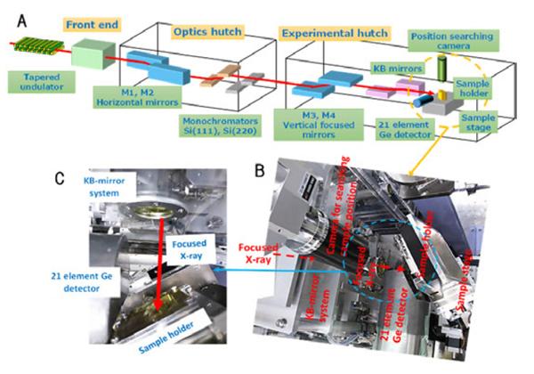 電通大,SPring-8により固体高分子形燃料電池触媒のナノ空間分布解析に成功