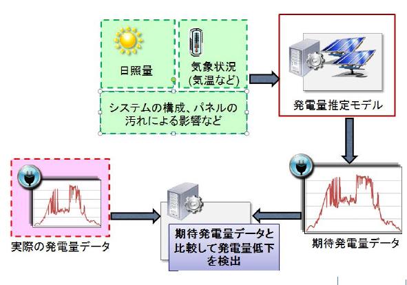 三井化学ら,ビッグデータを用いて80倍の性能を持つメガソーラ診断技術を開発