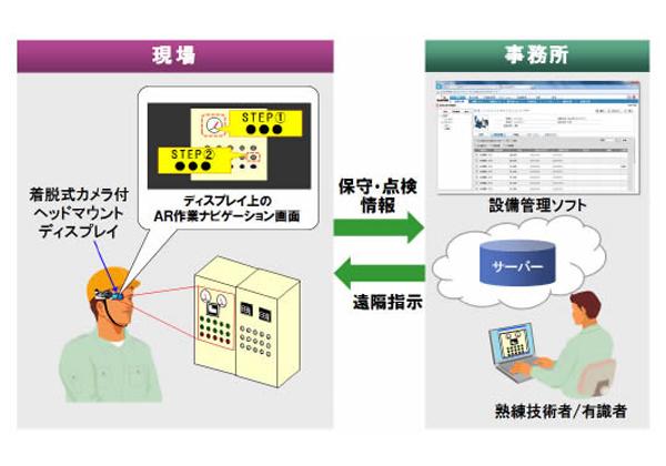 日立,HMDとAR技術を用いたハンズフリー型現場保守・点検作業支援システムを開発PICK UP話題のセミナー展示会情報転職情報