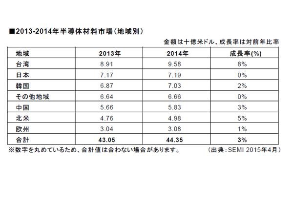 2014年の世界半導体材料出荷額,3%増の443億ドル