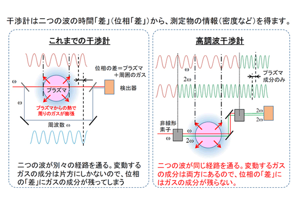 NIFSら,大気圧低温プラズマの電...