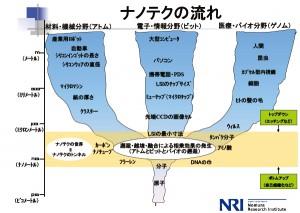 ナノテクと光技術