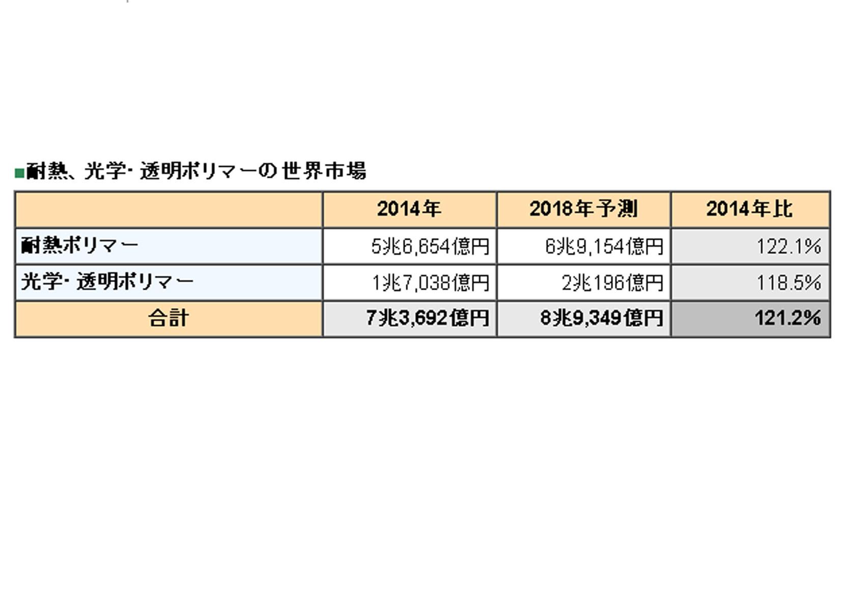 2014年光学・透明ポリマー市場は1兆7,038億円,前年比9.4%増