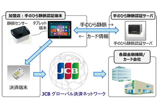 富士通の静脈認証,カード会社の決済システムに採用