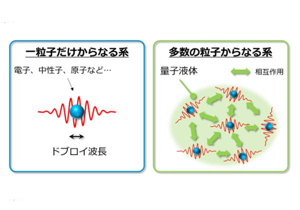 大阪市立大ら,量子液体の挙動を明らかに