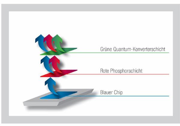 オスラム,LEDバックライトの広色域化技術を開発