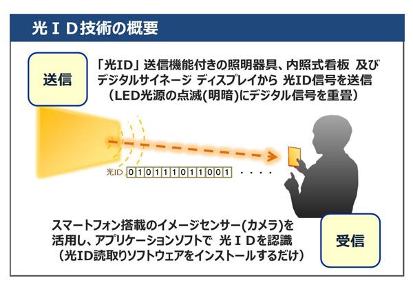 パナソニック,可視光通信「光ID」サービスを開始