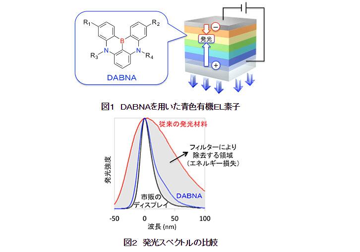 関学,最高効率と色純度の有機EL...