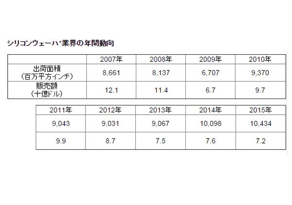 2015年のシリコンウェハー出荷面積,過去最高を更新