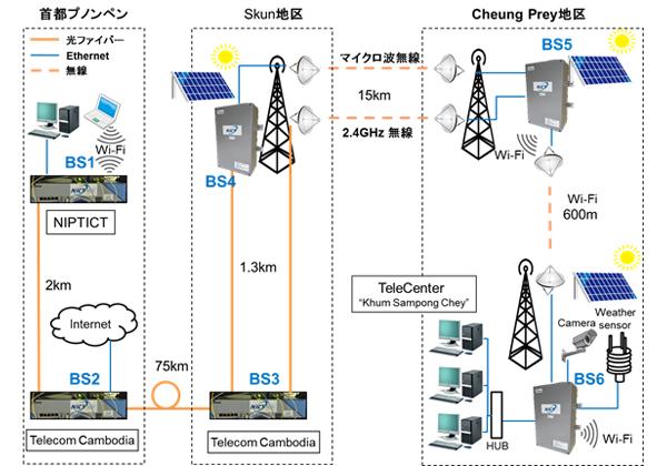 NICT,太陽光による高速通信ネットワークを構築