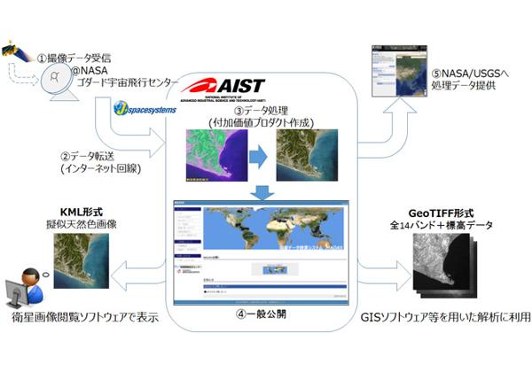 産総研,衛星の光学センサーデータを無償提供