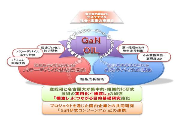 産総研と名大,「橋渡し」推進GaN研究組織を設置