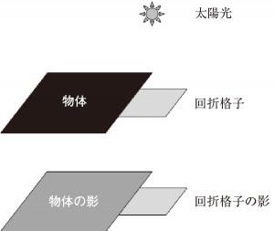 回折格子(Ⅱ)