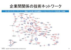 企業名称で作る技術のネットワーク