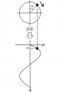 図6.8 等速回転運動